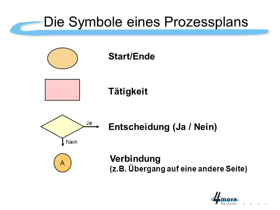 Start/Ende Tätigkeit Entscheidung (Ja / Nein) A Verbindung (z.B. Übergang auf eine andere Seite) Die Symbole eines Prozessplans Ja Nein