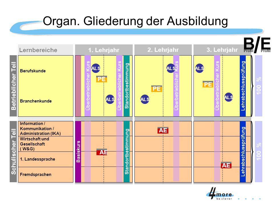 Innerbetriebliches Ausbildungsprogramm Sekretariat Buchhaltung Verkauf / Marketing Okt.