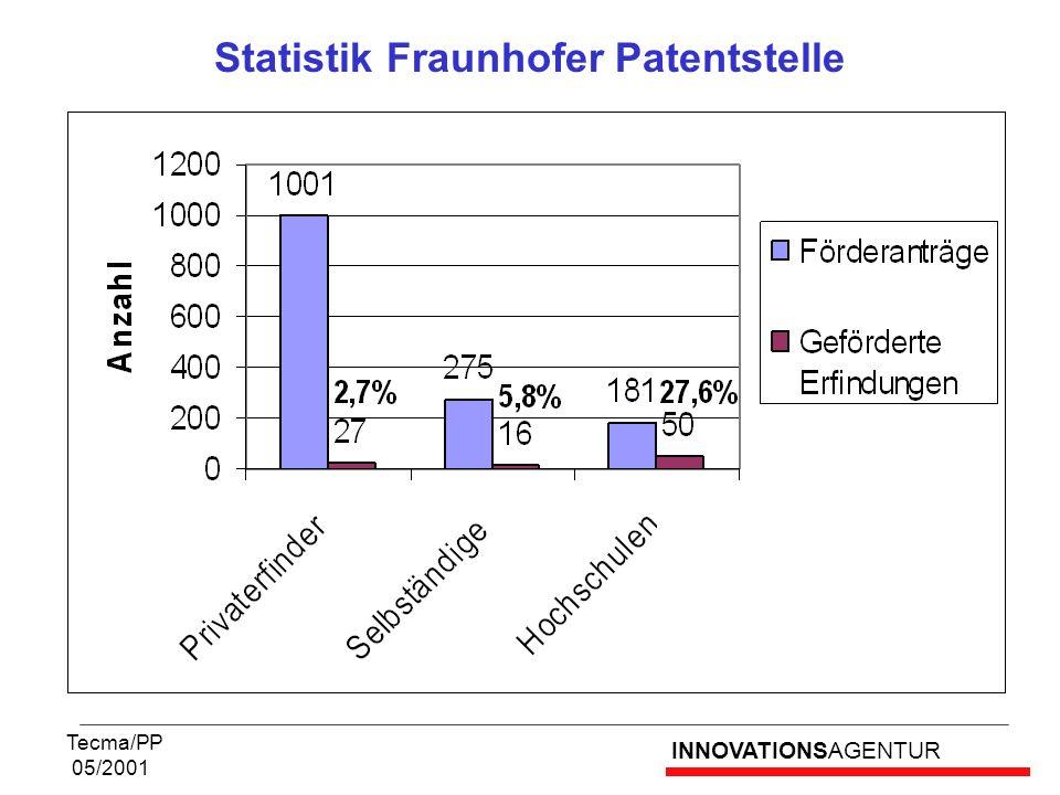 INNOVATIONSAGENTUR Tecma/PP 05/2001 Statistik Fraunhofer Patentstelle