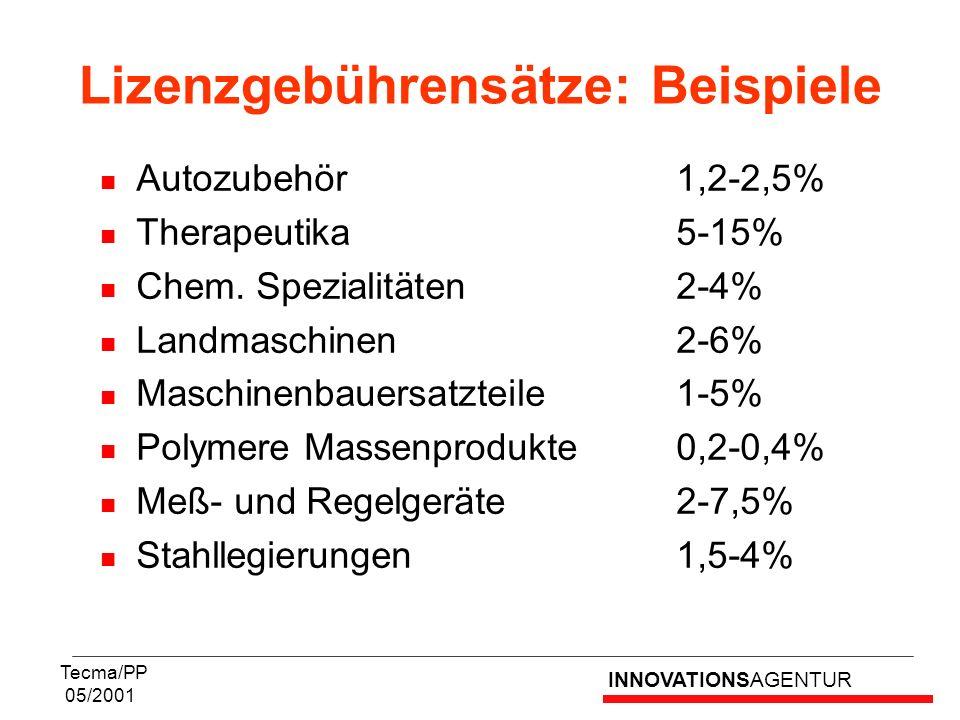 INNOVATIONSAGENTUR Tecma/PP 05/2001 Autozubehör1,2-2,5% Therapeutika5-15% Chem. Spezialitäten2-4% Landmaschinen2-6% Maschinenbauersatzteile1-5% Polyme