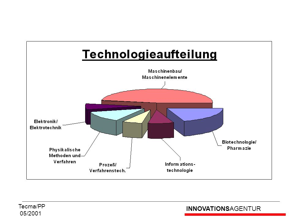 INNOVATIONSAGENTUR Tecma/PP 05/2001