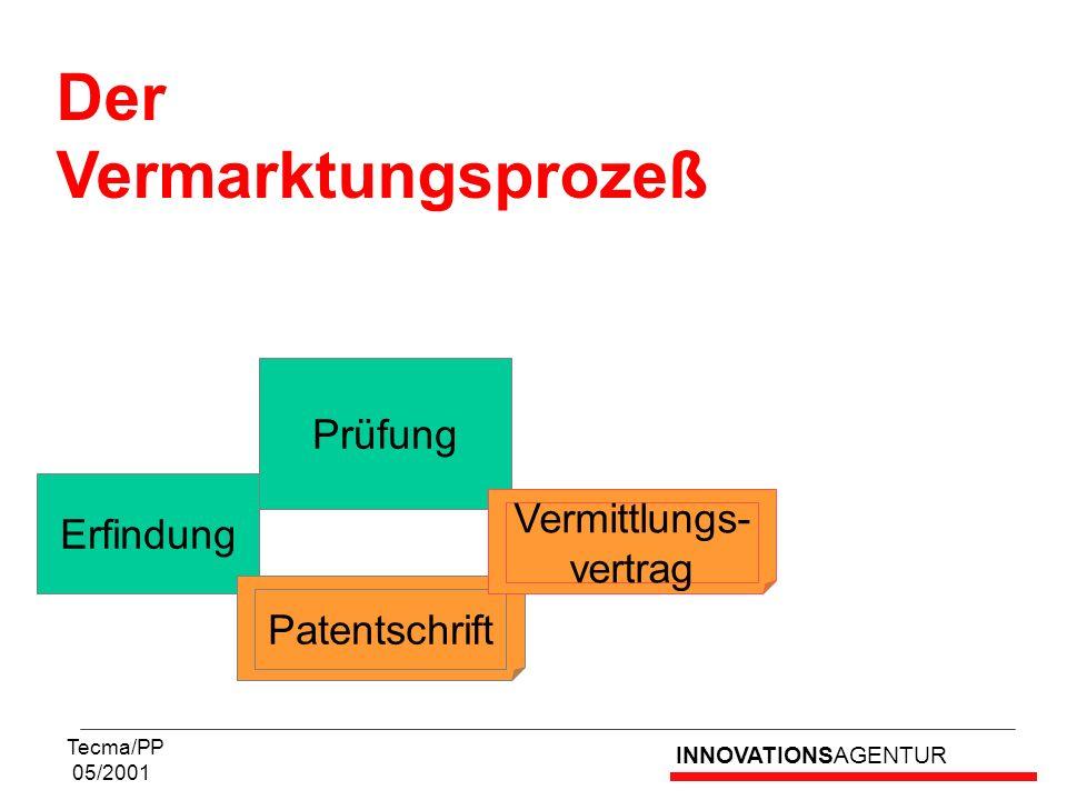 INNOVATIONSAGENTUR Tecma/PP 05/2001 Der Vermarktungsprozeß Prüfung Erfindung Patentschrift Vermittlungs- vertrag