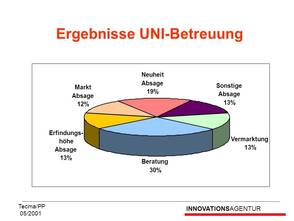 INNOVATIONSAGENTUR Tecma/PP 05/2001 Ergebnisse UNI-Betreuung Vermarktung 13% Markt Absage 12% Neuheit Absage 19% Sonstige Absage 13% Erfindungs- höhe