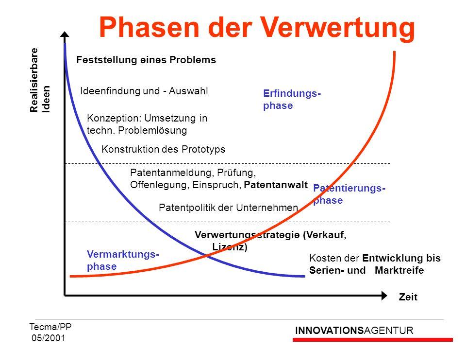 INNOVATIONSAGENTUR Tecma/PP 05/2001 Phasen der Verwertung Realisierbare Ideen Zeit Feststellung eines Problems Ideenfindung und - Auswahl Konzeption: