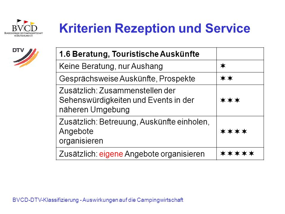 BVCD-DTV-Klassifizierung - Auswirkungen auf die Campingwirtschaft Kriterien Rezeption und Service 1.6 Beratung, Touristische Auskünfte Keine Beratung,