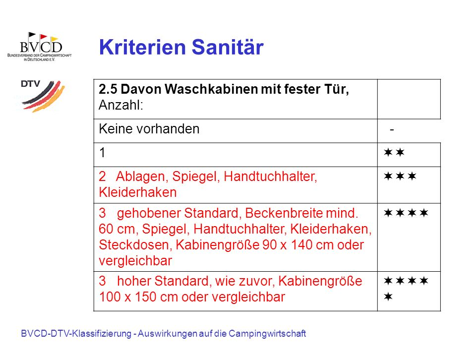 BVCD-DTV-Klassifizierung - Auswirkungen auf die Campingwirtschaft Kriterien Sanitär 2.5 Davon Waschkabinen mit fester Tür, Anzahl: Keine vorhanden - 1