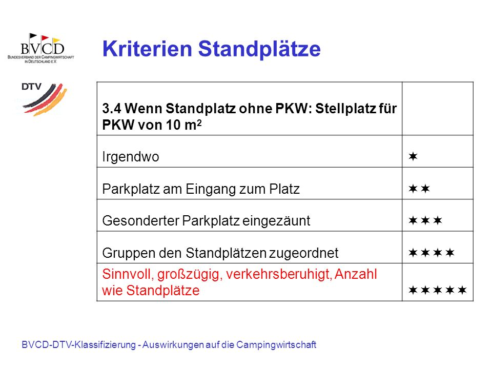 BVCD-DTV-Klassifizierung - Auswirkungen auf die Campingwirtschaft Kriterien Standplätze 3.4 Wenn Standplatz ohne PKW: Stellplatz für PKW von 10 m 2 Ir
