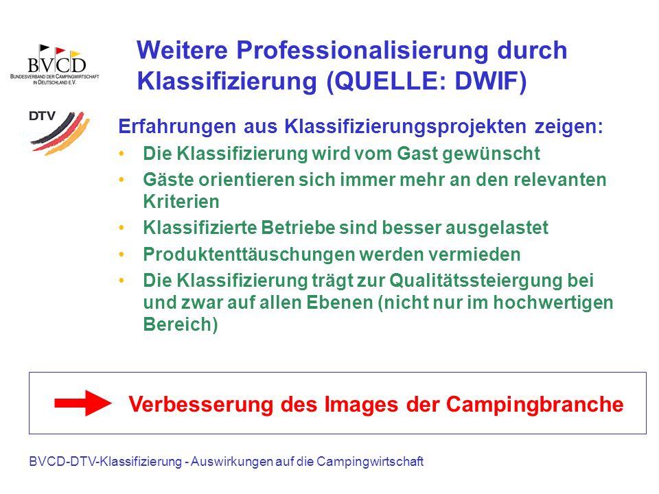 BVCD-DTV-Klassifizierung - Auswirkungen auf die Campingwirtschaft Weitere Professionalisierung durch Klassifizierung (QUELLE: DWIF) Erfahrungen aus Kl