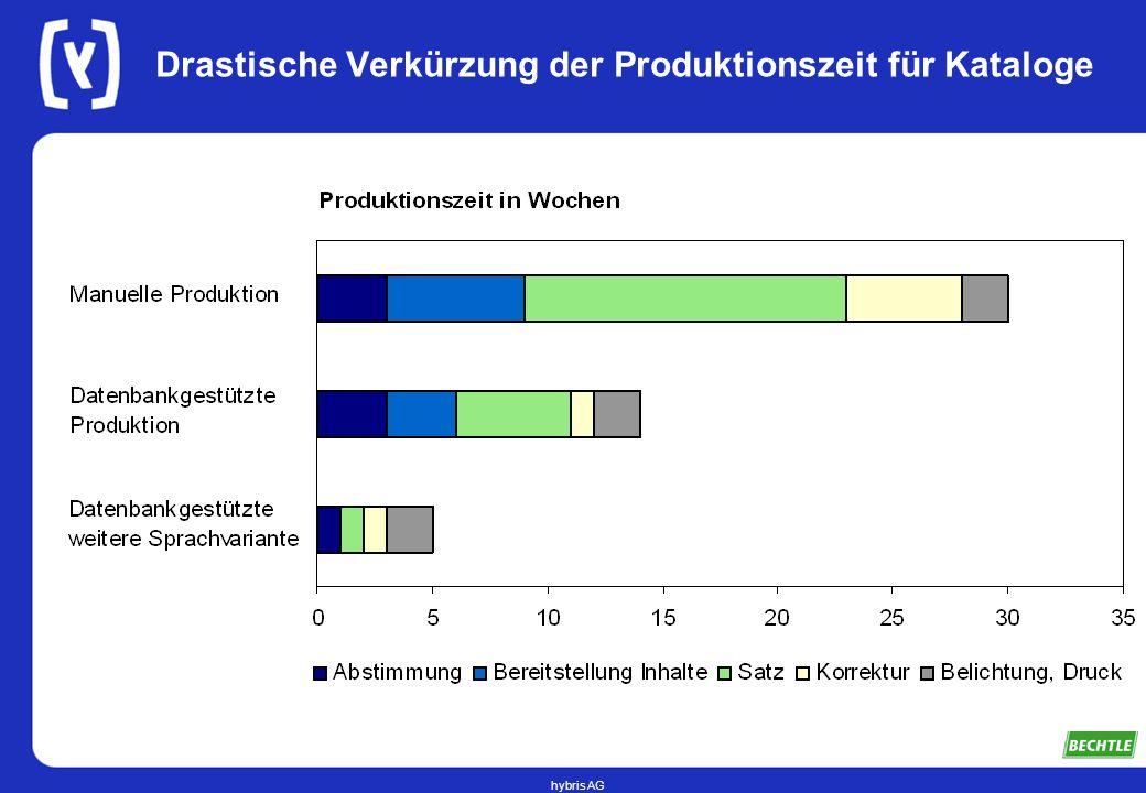 hybris AG Drastische Verkürzung der Produktionszeit für Kataloge