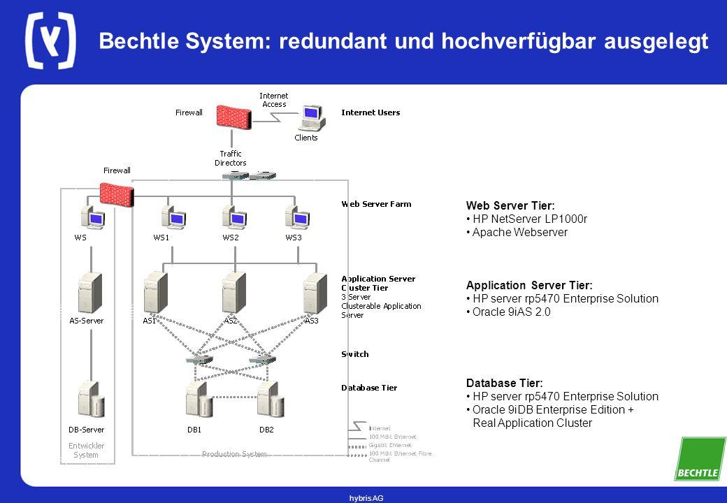 hybris AG Bechtle System: redundant und hochverfügbar ausgelegt Web Server Tier: HP NetServer LP1000r Apache Webserver Application Server Tier: HP server rp5470 Enterprise Solution Oracle 9iAS 2.0 Database Tier: HP server rp5470 Enterprise Solution Oracle 9iDB Enterprise Edition + Real Application Cluster