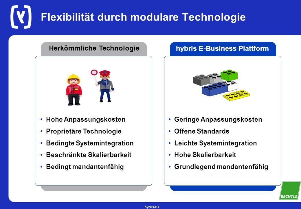 hybris AG Flexibilität durch modulare Technologie Herkömmliche Technologie hybris E-Business Plattform Geringe Anpassungskosten Offene Standards Leich