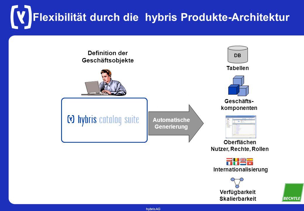 hybris AG Flexibilität durch die hybris Produkte-Architektur DB Tabellen Geschäfts- komponenten Oberflächen Nutzer, Rechte, Rollen Verfügbarkeit Skalierbarkeit Internationalisierung Automatische Generierung Definition der Geschäftsobjekte