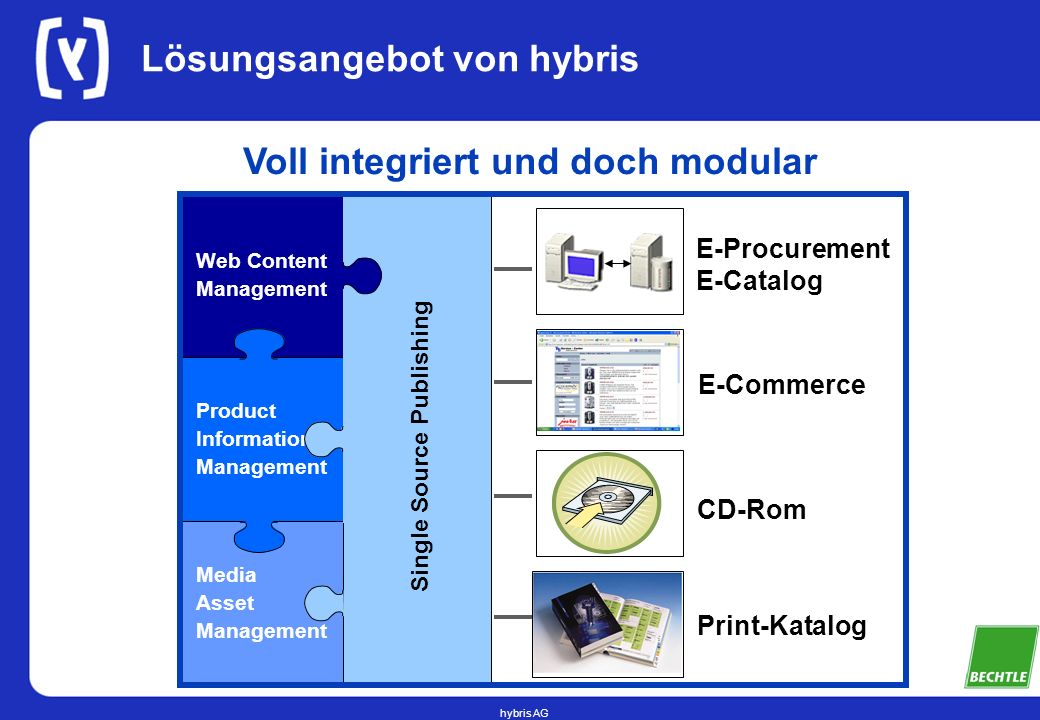 hybris AG Lösungsangebot von hybris MediaAssetManagement ProductInformationManagement Web ContentManagement Single Source Publishing Print-Katalog E-Procurement E-Catalog CD-Rom E-Commerce Voll integriert und doch modular