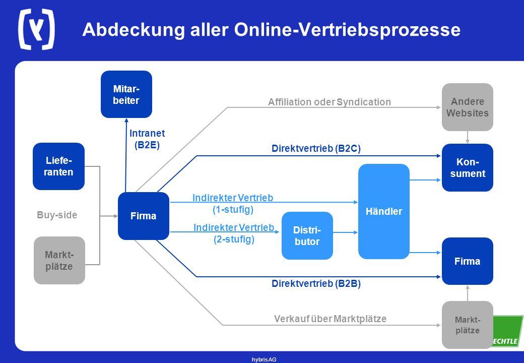 hybris AG Kon- sument Indirekter Vertrieb (1-stufig) Händler Indirekter Vertrieb (2-stufig) Distri - butor Direktvertrieb (B2C) Direktvertrieb (B2B) A