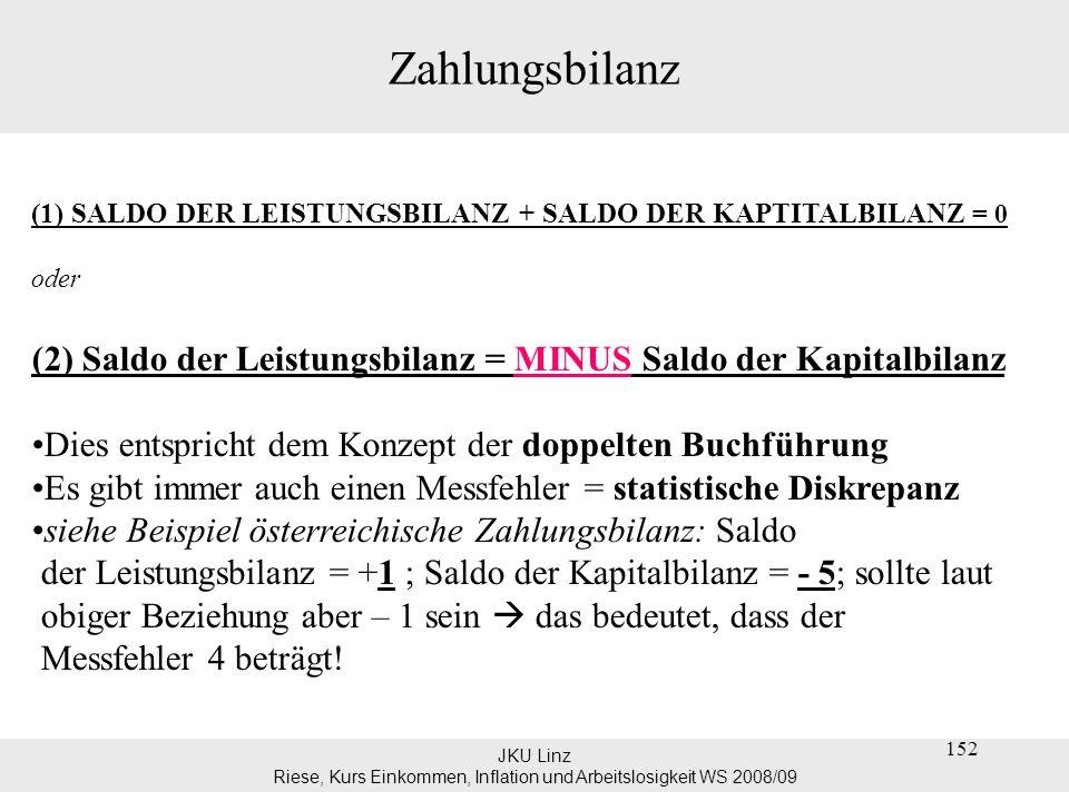 JKU Linz Riese, Kurs Einkommen, Inflation und Arbeitslosigkeit WS 2008/09 152 Zahlungsbilanz (1) SALDO DER LEISTUNGSBILANZ + SALDO DER KAPTITALBILANZ
