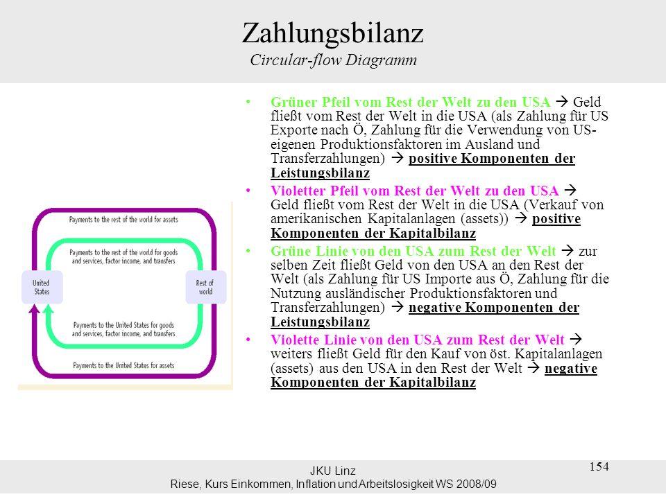 JKU Linz Riese, Kurs Einkommen, Inflation und Arbeitslosigkeit WS 2008/09 154 Zahlungsbilanz Circular-flow Diagramm Grüner Pfeil vom Rest der Welt zu