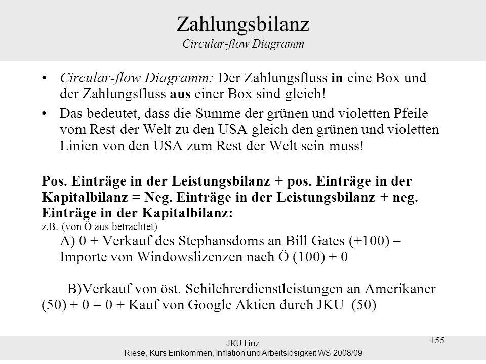 JKU Linz Riese, Kurs Einkommen, Inflation und Arbeitslosigkeit WS 2008/09 155 Zahlungsbilanz Circular-flow Diagramm Circular-flow Diagramm: Der Zahlun