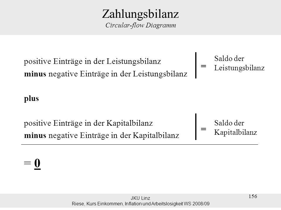 JKU Linz Riese, Kurs Einkommen, Inflation und Arbeitslosigkeit WS 2008/09 156 Zahlungsbilanz Circular-flow Diagramm positive Einträge in der Leistungs