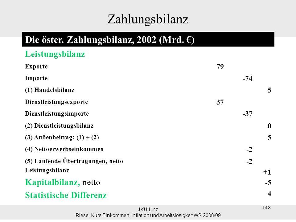 JKU Linz Riese, Kurs Einkommen, Inflation und Arbeitslosigkeit WS 2008/09 148 Zahlungsbilanz Die öster. Zahlungsbilanz, 2002 (Mrd. ) Leistungsbilanz E