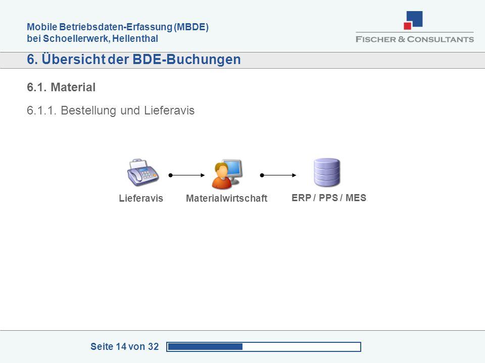 Mobile Betriebsdaten-Erfassung (MBDE) bei Schoellerwerk, Hellenthal Seite 14 von 32 6. Übersicht der BDE-Buchungen LieferavisMaterialwirtschaft ERP /