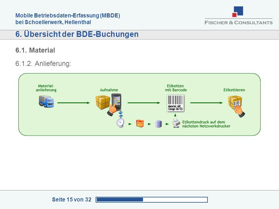 Mobile Betriebsdaten-Erfassung (MBDE) bei Schoellerwerk, Hellenthal Seite 15 von 32 6. Übersicht der BDE-Buchungen 6.1. Material 6.1.2. Anlieferung: