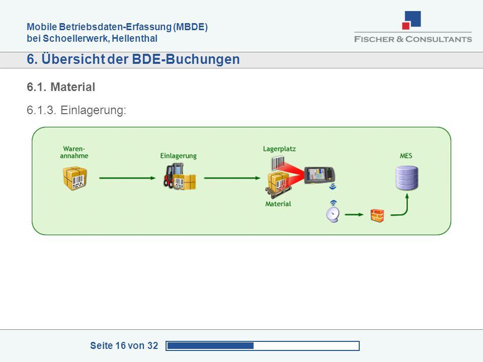 Mobile Betriebsdaten-Erfassung (MBDE) bei Schoellerwerk, Hellenthal Seite 16 von 32 6. Übersicht der BDE-Buchungen 6.1. Material 6.1.3. Einlagerung: