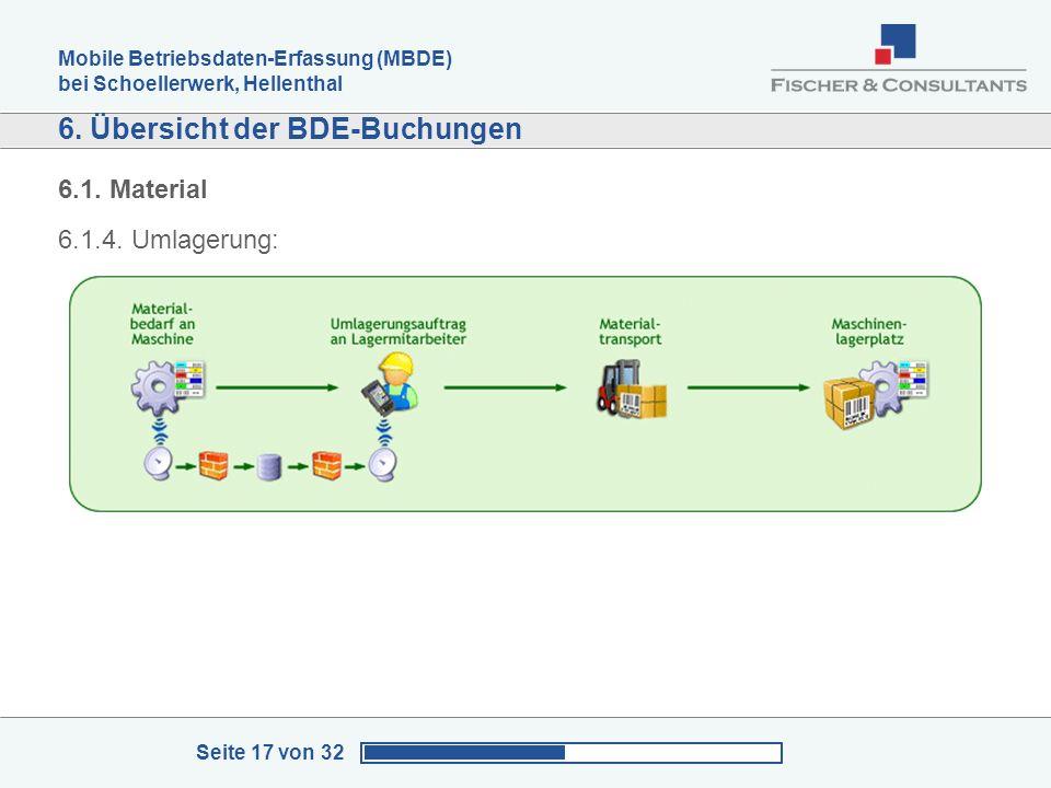 Mobile Betriebsdaten-Erfassung (MBDE) bei Schoellerwerk, Hellenthal Seite 17 von 32 6. Übersicht der BDE-Buchungen 6.1. Material 6.1.4. Umlagerung: