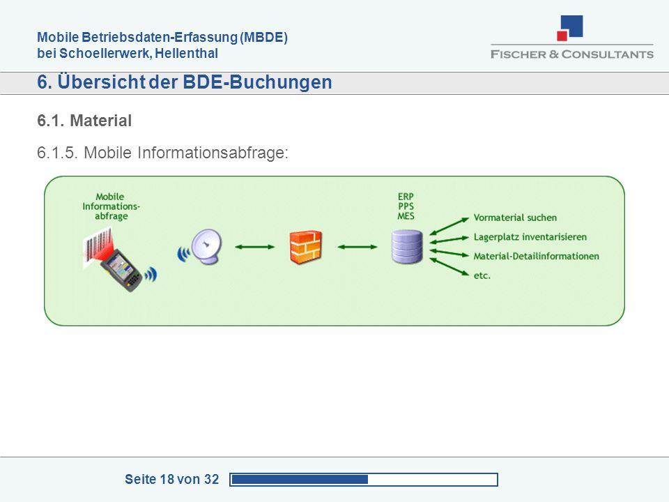 Mobile Betriebsdaten-Erfassung (MBDE) bei Schoellerwerk, Hellenthal Seite 18 von 32 6. Übersicht der BDE-Buchungen 6.1. Material 6.1.5. Mobile Informa