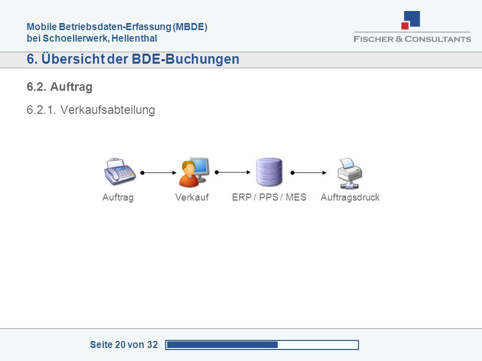 Mobile Betriebsdaten-Erfassung (MBDE) bei Schoellerwerk, Hellenthal Seite 20 von 32 6. Übersicht der BDE-Buchungen 6.2. Auftrag 6.2.1. Verkaufsabteilu