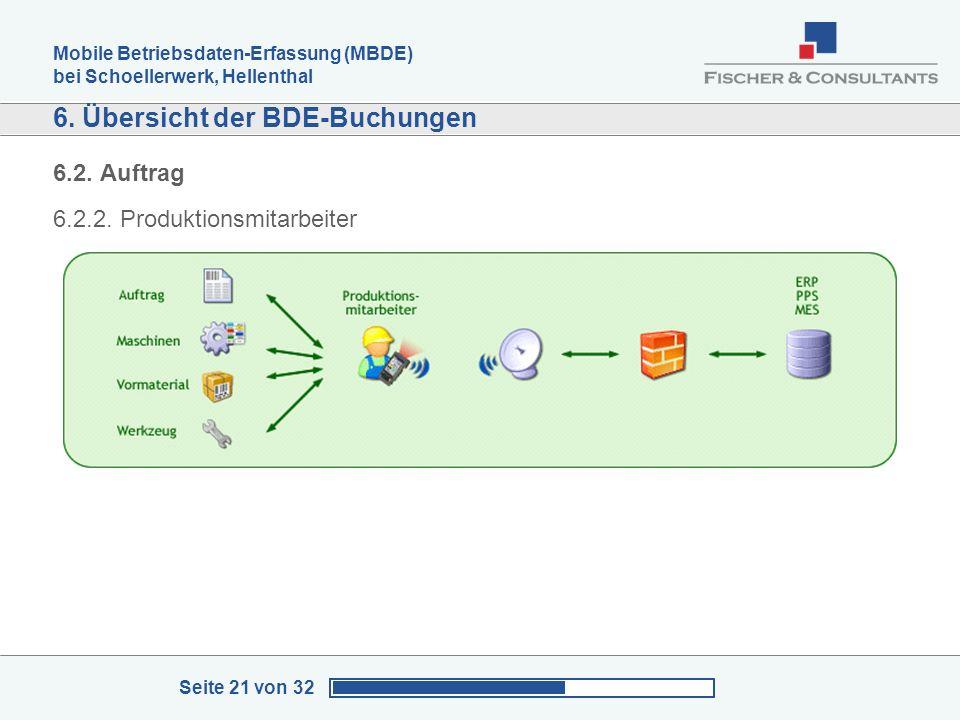 Mobile Betriebsdaten-Erfassung (MBDE) bei Schoellerwerk, Hellenthal Seite 21 von 32 6. Übersicht der BDE-Buchungen 6.2. Auftrag 6.2.2. Produktionsmita