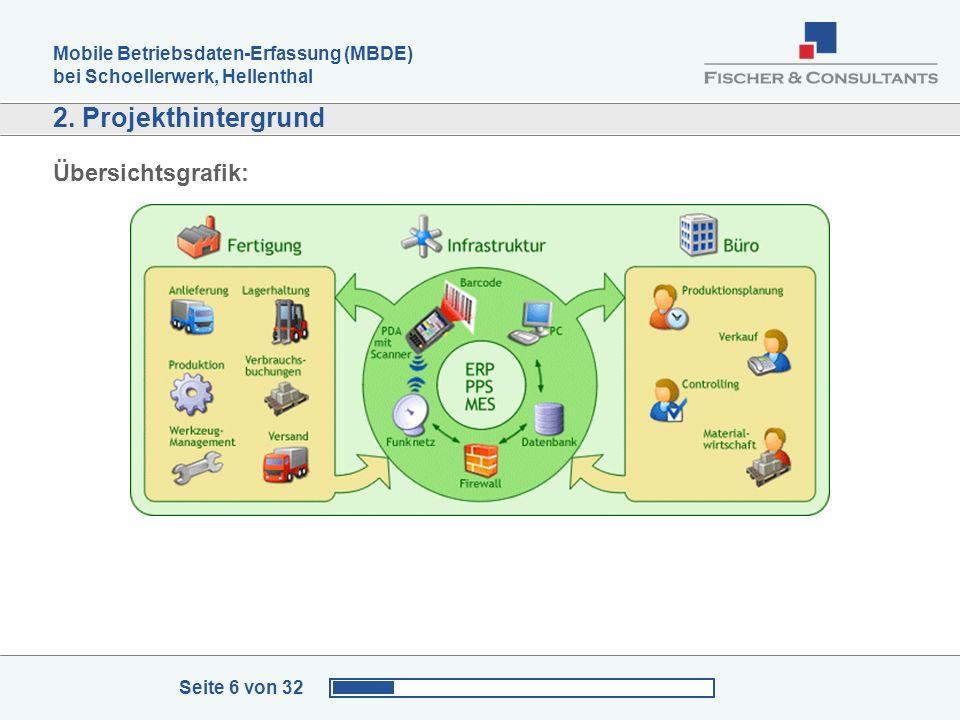 Mobile Betriebsdaten-Erfassung (MBDE) bei Schoellerwerk, Hellenthal Seite 6 von 32 2. Projekthintergrund Übersichtsgrafik: