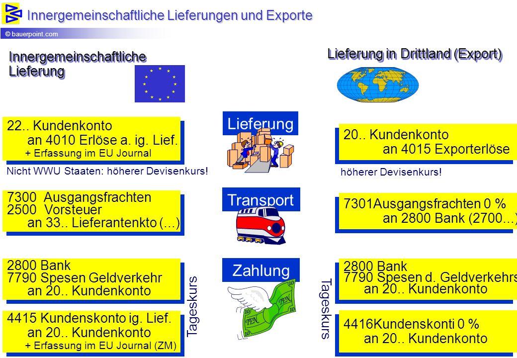Lieferung in Drittland (Export) 22.. Kundenkonto an 4010 Erlöse a. ig. Lief. + Erfassung im EU Journal 22.. Kundenkonto an 4010 Erlöse a. ig. Lief. +