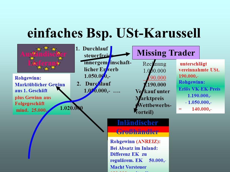 Ausländischer Lieferant Missing Trader Inländischer Großhändler Rechnung 1.000.000 190.000 1.190.000 Verkauf unter Marktpreis (Wettbewerbs- vorteil) 1.