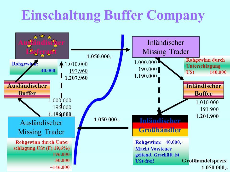 Einschaltung Buffer Company Ausländischer Lieferant Inländischer Großhändler 1.000.000 190.000 1.190.000 1.050.000,- Rohgewinn: 40.000,- Macht Vorsteuer geltend, Geschäft ist USt-frei.