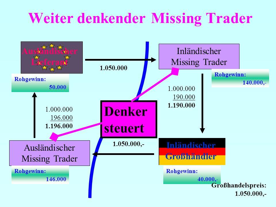 Weiter denkender Missing Trader Ausländischer Lieferant Inländischer Missing Trader Inländischer Großhändler 1.000.000 190.000 1.190.000 1.050.000,- 1.050.000 Rohgewinn: 40.000,- Rohgewinn: 50.000 Rohgewinn: 140.000,- Ausländischer Missing Trader 1.000.000 196.000 1.196.000 Rohgewinn: 146.000 Denker steuert Großhandelspreis: 1.050.000,-