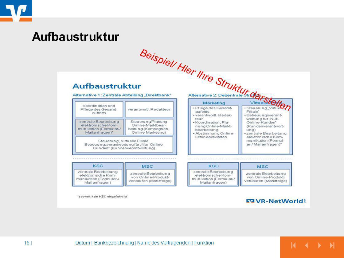 Aufbaustruktur Datum |Bankbezeichnung | Name des Vortragenden | Funktion15 | Beispiel/ Hier Ihre Struktur darstellen