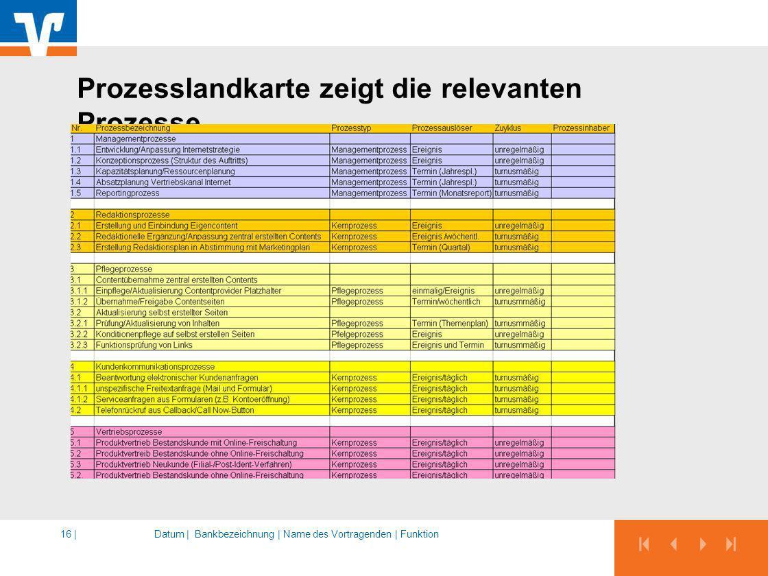 Prozesslandkarte zeigt die relevanten Prozesse Datum |Bankbezeichnung | Name des Vortragenden | Funktion16 |