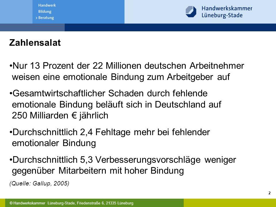 © Handwerkskammer Lüneburg-Stade, Friedenstraße 6, 21335 Lüneburg 2 Zahlensalat Nur 13 Prozent der 22 Millionen deutschen Arbeitnehmer weisen eine emo