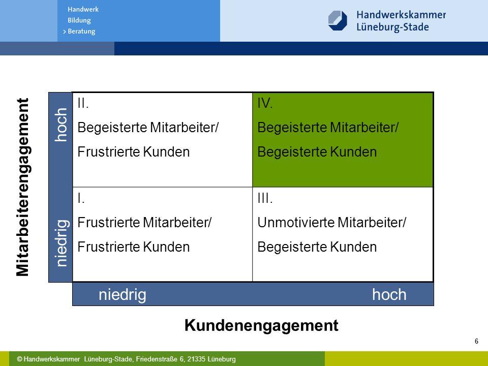 © Handwerkskammer Lüneburg-Stade, Friedenstraße 6, 21335 Lüneburg 6 II. Begeisterte Mitarbeiter/ Frustrierte Kunden IV. Begeisterte Mitarbeiter/ Begei