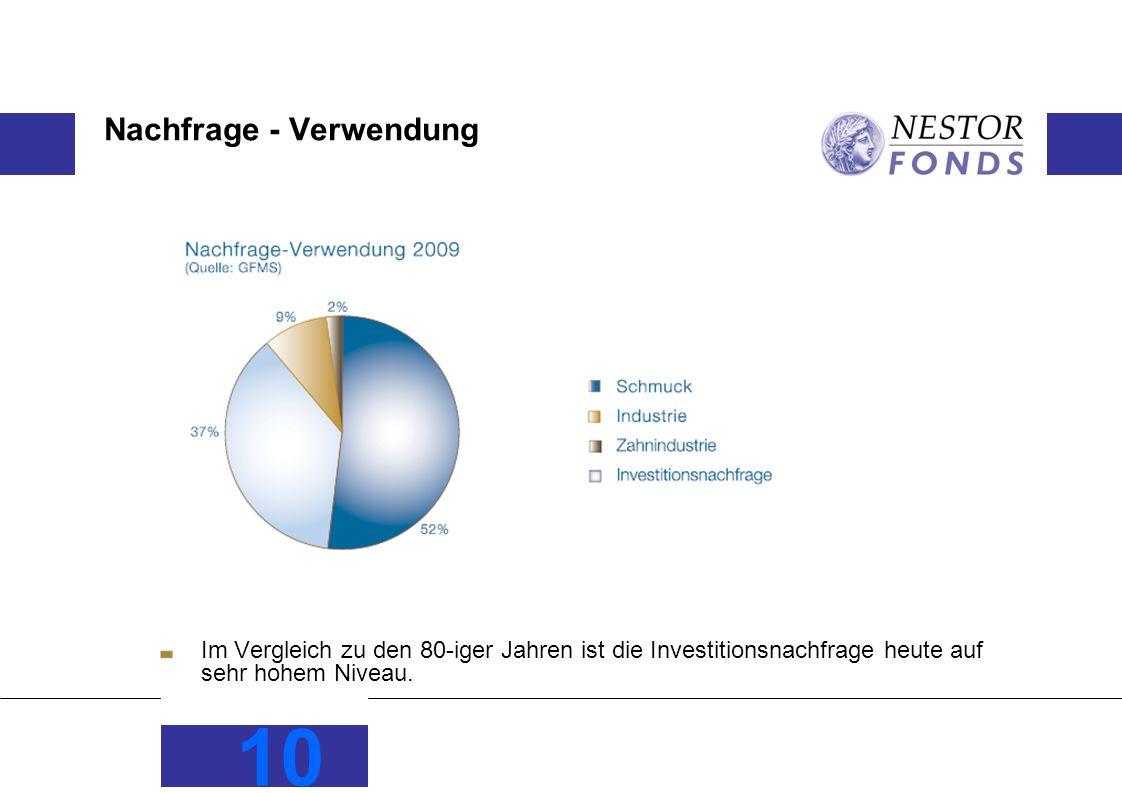 Nachfrage - Verwendung Im Vergleich zu den 80-iger Jahren ist die Investitionsnachfrage heute auf sehr hohem Niveau.
