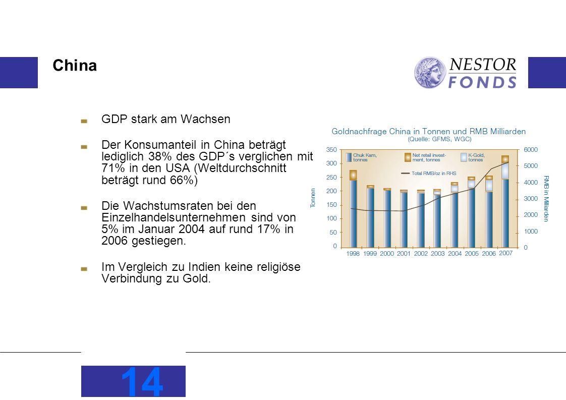 China GDP stark am Wachsen Der Konsumanteil in China beträgt lediglich 38% des GDP´s verglichen mit 71% in den USA (Weltdurchschnitt beträgt rund 66%) Die Wachstumsraten bei den Einzelhandelsunternehmen sind von 5% im Januar 2004 auf rund 17% in 2006 gestiegen.