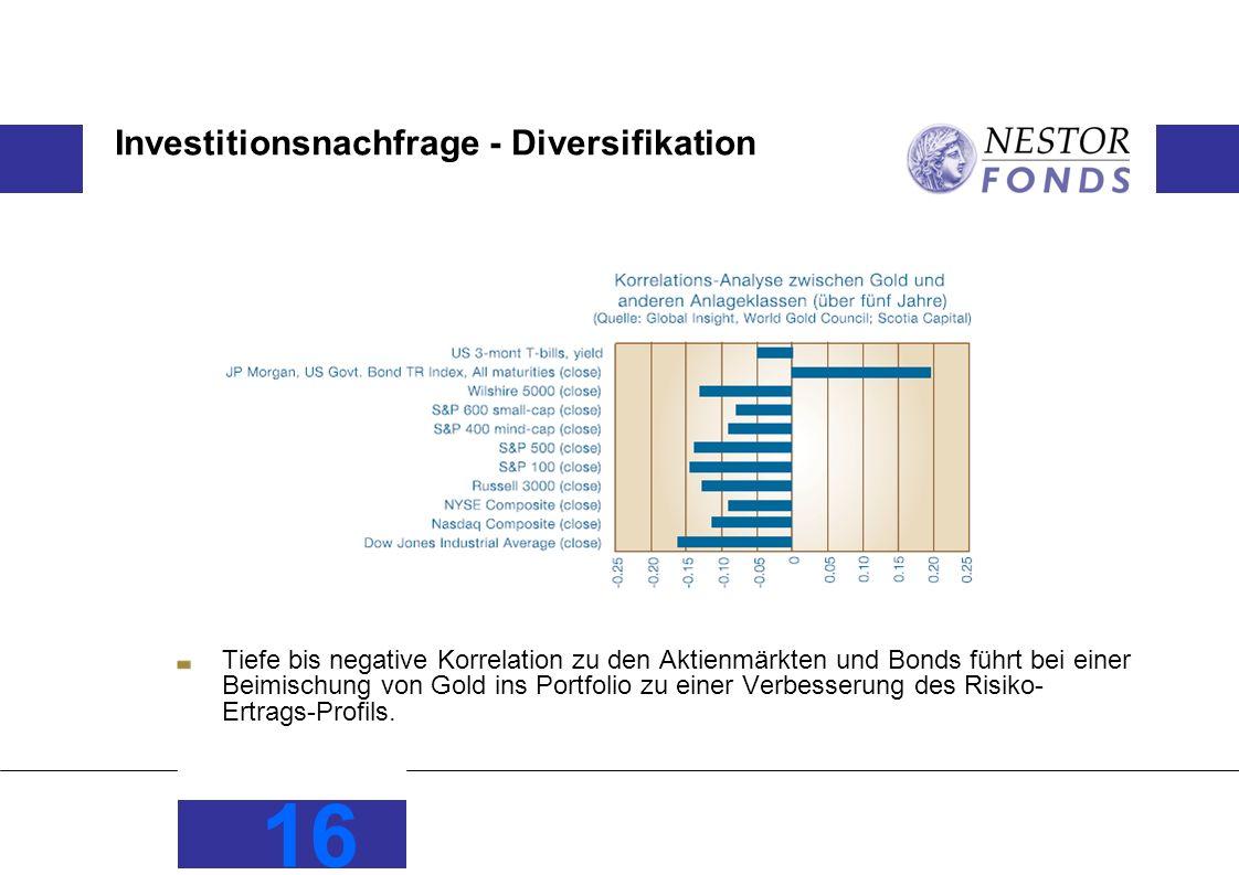 Investitionsnachfrage - Diversifikation Tiefe bis negative Korrelation zu den Aktienmärkten und Bonds führt bei einer Beimischung von Gold ins Portfolio zu einer Verbesserung des Risiko- Ertrags-Profils.