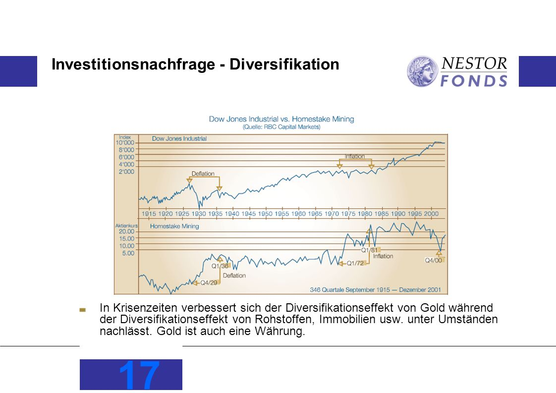 Investitionsnachfrage - Diversifikation In Krisenzeiten verbessert sich der Diversifikationseffekt von Gold während der Diversifikationseffekt von Rohstoffen, Immobilien usw.