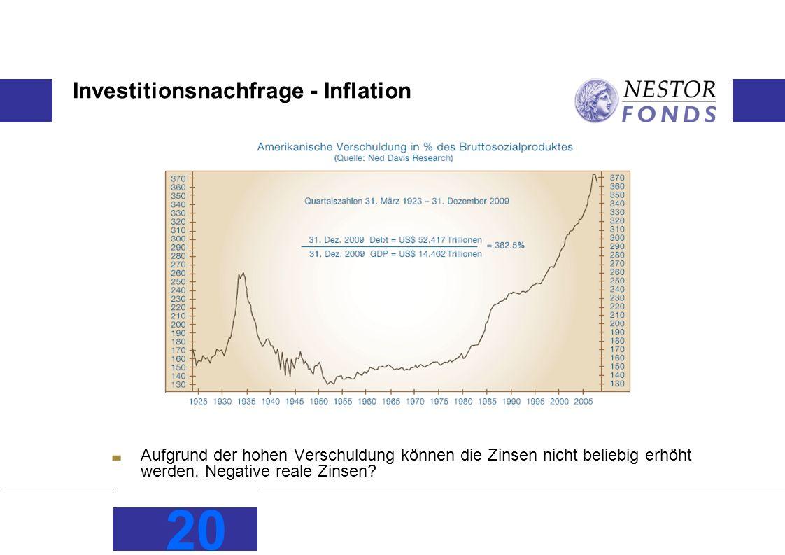 Investitionsnachfrage - Inflation Aufgrund der hohen Verschuldung können die Zinsen nicht beliebig erhöht werden. Negative reale Zinsen? 20