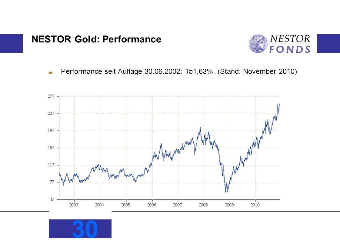 NESTOR Gold: Performance Performance seit Auflage 30.06.2002: 151,63%, (Stand: November 2010) 30