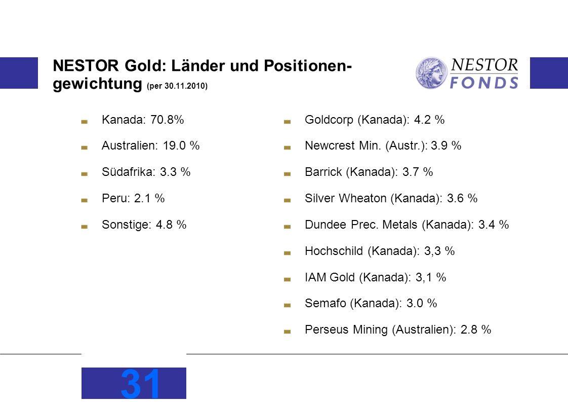 NESTOR Gold: Länder und Positionen- gewichtung (per 30.11.2010) Kanada: 70.8% Australien: 19.0 % Südafrika: 3.3 % Peru: 2.1 % Sonstige: 4.8 % 31 Goldcorp (Kanada): 4.2 % Newcrest Min.