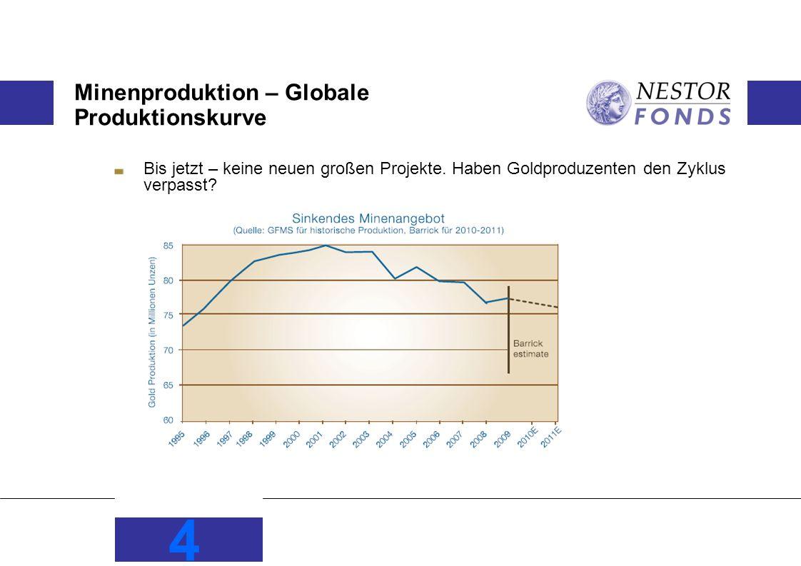 Minenproduktion – Globale Produktionskurve Bis jetzt – keine neuen großen Projekte.