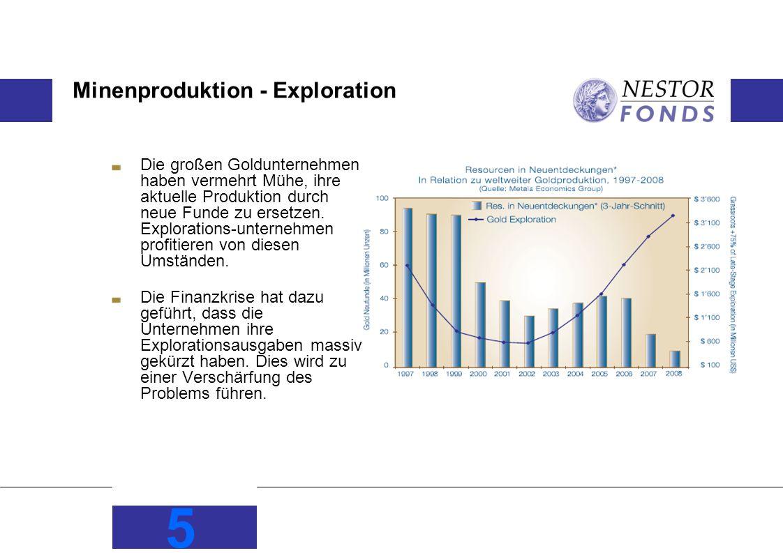 Minenproduktion - Exploration Die großen Goldunternehmen haben vermehrt Mühe, ihre aktuelle Produktion durch neue Funde zu ersetzen.