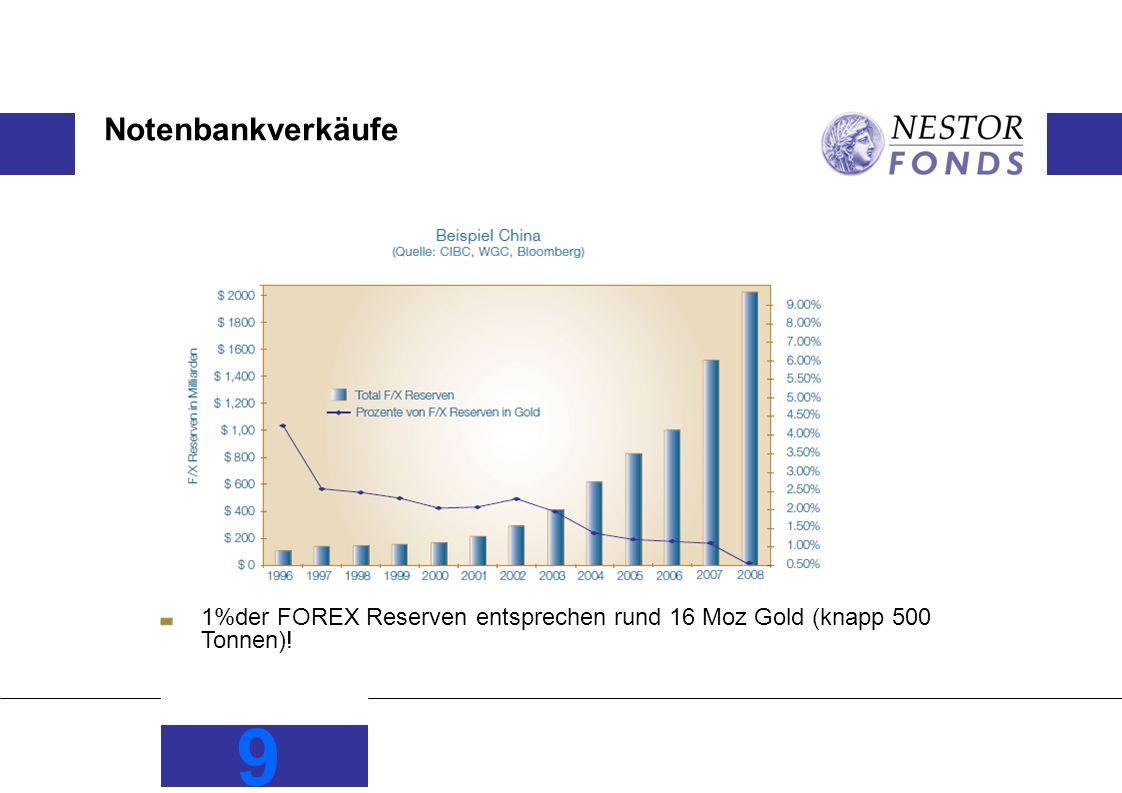 Notenbankverkäufe 9 1%der FOREX Reserven entsprechen rund 16 Moz Gold (knapp 500 Tonnen)!