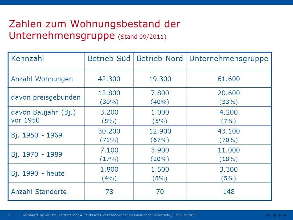 10Bernhard Stöver, stellvertretender Aufsichtsratsvorsitzender der Nassauischen Heimstätte / Februar 2012 Zahlen zum Wohnungsbestand der Unternehmensgruppe (Stand 09/2011) KennzahlBetrieb SüdBetrieb NordUnternehmensgruppe Anzahl Wohnungen42.30019.30061.600 davon preisgebunden 12.800 (30%) 7.800 (40%) 20.600 (33%) davon Baujahr (Bj.) vor 1950 3.200 (8%) 1.000 (5%) 4.200 (7%) Bj.